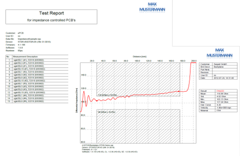 Automatic impedance test report creation